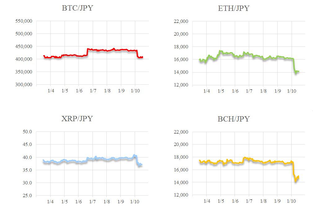 ETHのハードフォーク控え、やや下値に警戒 Crypto Market Weekly 1月11日号